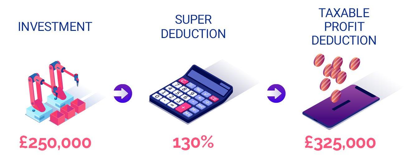 tax super deduction example